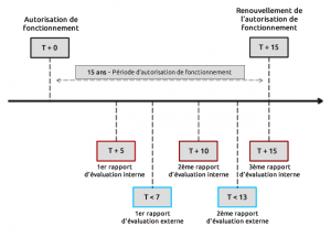 Evaluation externe
